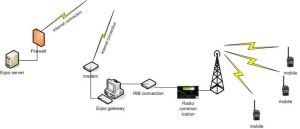 topology eqso server and gateway